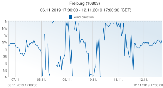 Freiburg, Germany (10803): wind direction: 06.11.2019 17:00:00 - 12.11.2019 17:00:00 (CET)