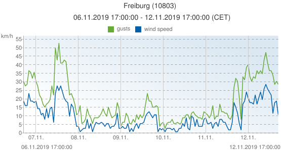 Freiburg, Germany (10803): wind speed & gusts: 06.11.2019 17:00:00 - 12.11.2019 17:00:00 (CET)