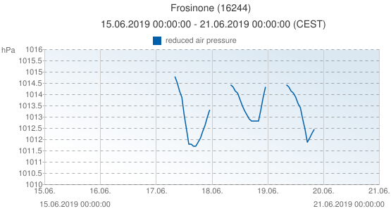 Frosinone, Italia (16244): reduced air pressure: 15.06.2019 00:00:00 - 21.06.2019 00:00:00 (CEST)