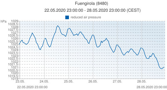 Fuengirola, Spain (8480): reduced air pressure: 22.05.2020 23:00:00 - 28.05.2020 23:00:00 (CEST)