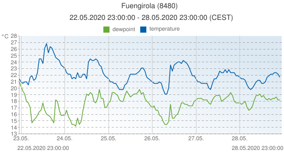 Fuengirola, Spain (8480): temperature & dewpoint: 22.05.2020 23:00:00 - 28.05.2020 23:00:00 (CEST)