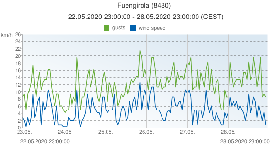 Fuengirola, Spain (8480): wind speed & gusts: 22.05.2020 23:00:00 - 28.05.2020 23:00:00 (CEST)
