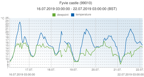 Fyvie castle, United Kingdom (99010): temperature & dewpoint: 16.07.2019 03:00:00 - 22.07.2019 03:00:00 (BST)