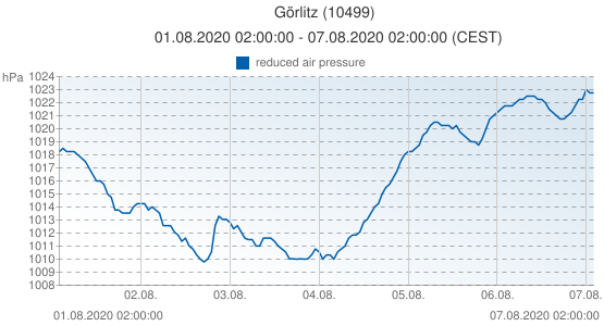 Görlitz, Germany (10499): reduced air pressure: 01.08.2020 02:00:00 - 07.08.2020 02:00:00 (CEST)