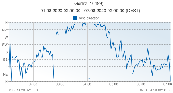 Görlitz, Germany (10499): wind direction: 01.08.2020 02:00:00 - 07.08.2020 02:00:00 (CEST)