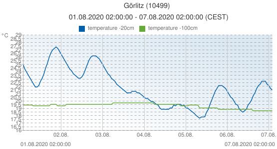 Görlitz, Germany (10499): temperature -20cm & temperature -100cm: 01.08.2020 02:00:00 - 07.08.2020 02:00:00 (CEST)