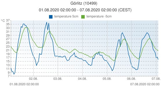 Görlitz, Germany (10499): temperature 5cm & temperature -5cm: 01.08.2020 02:00:00 - 07.08.2020 02:00:00 (CEST)