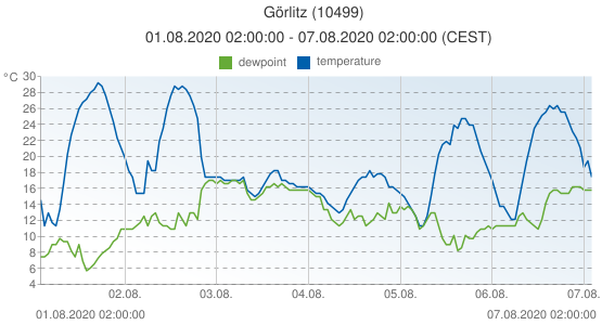 Görlitz, Germany (10499): temperature & dewpoint: 01.08.2020 02:00:00 - 07.08.2020 02:00:00 (CEST)