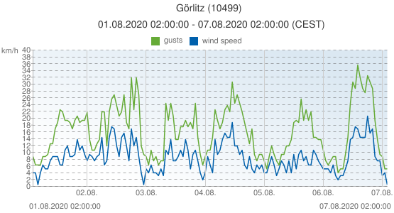 Görlitz, Germany (10499): wind speed & gusts: 01.08.2020 02:00:00 - 07.08.2020 02:00:00 (CEST)
