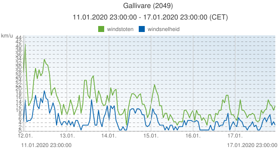Gallivare, Zweden (2049): windsnelheid & windstoten: 11.01.2020 23:00:00 - 17.01.2020 23:00:00 (CET)