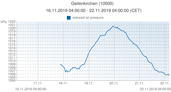 Geilenkirchen, Allemagne (10500): reduced air pressure: 16.11.2019 04:00:00 - 22.11.2019 04:00:00 (CET)
