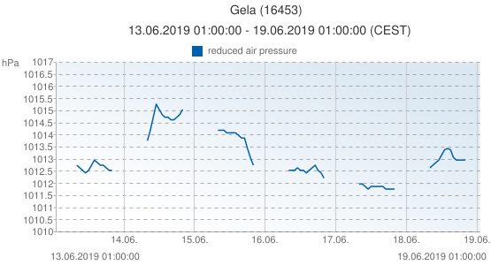 Gela, Italia (16453): reduced air pressure: 13.06.2019 01:00:00 - 19.06.2019 01:00:00 (CEST)