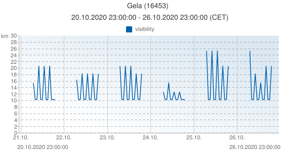 Gela, Italy (16453): visibility: 20.10.2020 23:00:00 - 26.10.2020 23:00:00 (CET)