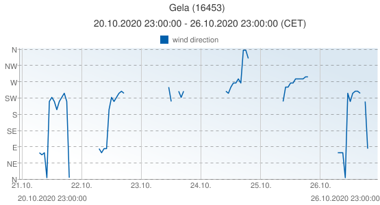 Gela, Italy (16453): wind direction: 20.10.2020 23:00:00 - 26.10.2020 23:00:00 (CET)
