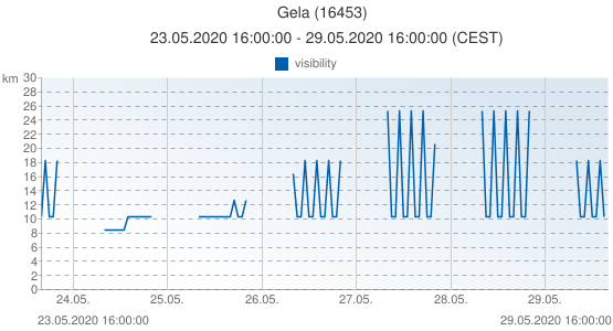 Gela, Italy (16453): visibility: 23.05.2020 16:00:00 - 29.05.2020 16:00:00 (CEST)