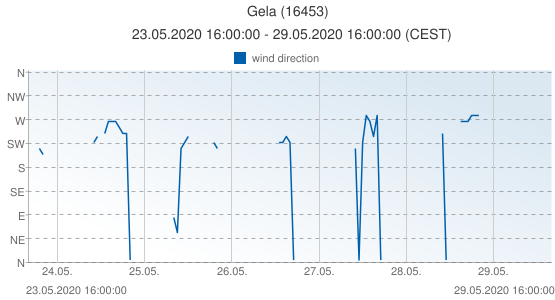 Gela, Italy (16453): wind direction: 23.05.2020 16:00:00 - 29.05.2020 16:00:00 (CEST)