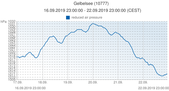Gelbelsee, Germany (10777): reduced air pressure: 16.09.2019 23:00:00 - 22.09.2019 23:00:00 (CEST)