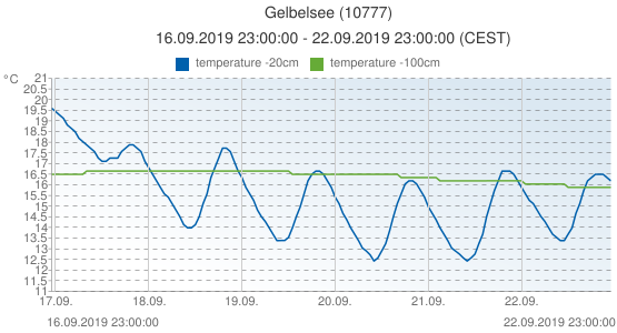 Gelbelsee, Germany (10777): temperature -20cm & temperature -100cm: 16.09.2019 23:00:00 - 22.09.2019 23:00:00 (CEST)