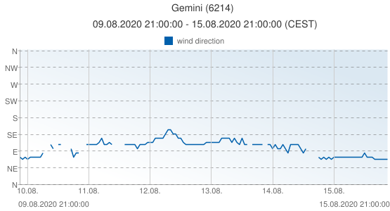 Gemini, Netherlands (6214): wind direction: 09.08.2020 21:00:00 - 15.08.2020 21:00:00 (CEST)