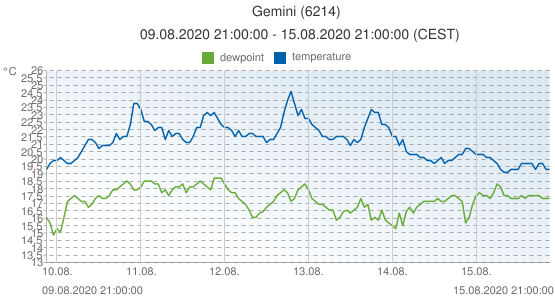 Gemini, Netherlands (6214): temperature & dewpoint: 09.08.2020 21:00:00 - 15.08.2020 21:00:00 (CEST)