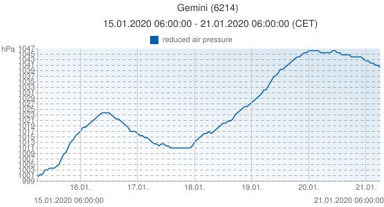 Gemini, Netherlands (6214): reduced air pressure: 15.01.2020 06:00:00 - 21.01.2020 06:00:00 (CET)