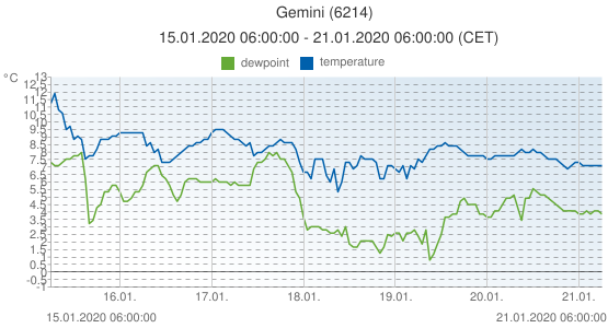 Gemini, Netherlands (6214): temperature & dewpoint: 15.01.2020 06:00:00 - 21.01.2020 06:00:00 (CET)
