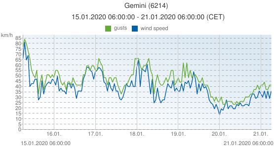Gemini, Netherlands (6214): wind speed & gusts: 15.01.2020 06:00:00 - 21.01.2020 06:00:00 (CET)