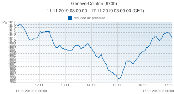 Geneve-Cointrin, Suiza (6700): reduced air pressure: 11.11.2019 03:00:00 - 17.11.2019 03:00:00 (CET)