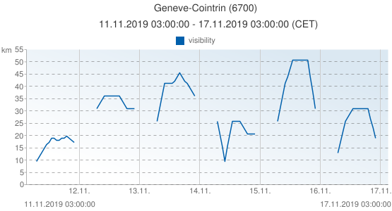 Geneve-Cointrin, Suiza (6700): visibility: 11.11.2019 03:00:00 - 17.11.2019 03:00:00 (CET)