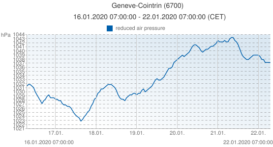 Geneve-Cointrin, Suisse (6700): reduced air pressure: 16.01.2020 07:00:00 - 22.01.2020 07:00:00 (CET)