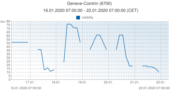 Geneve-Cointrin, Suisse (6700): visibility: 16.01.2020 07:00:00 - 22.01.2020 07:00:00 (CET)