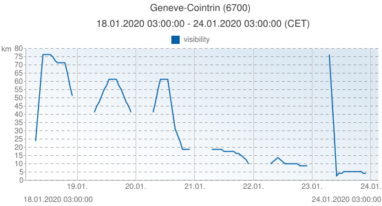 Geneve-Cointrin, Switzerland (6700): visibility: 18.01.2020 03:00:00 - 24.01.2020 03:00:00 (CET)