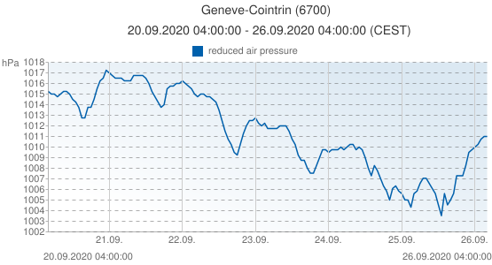 Geneve-Cointrin, Suiza (6700): reduced air pressure: 20.09.2020 04:00:00 - 26.09.2020 04:00:00 (CEST)