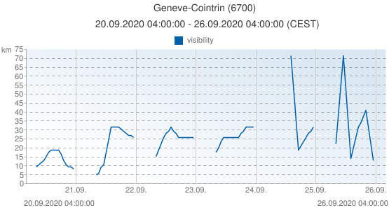 Geneve-Cointrin, Suiza (6700): visibility: 20.09.2020 04:00:00 - 26.09.2020 04:00:00 (CEST)