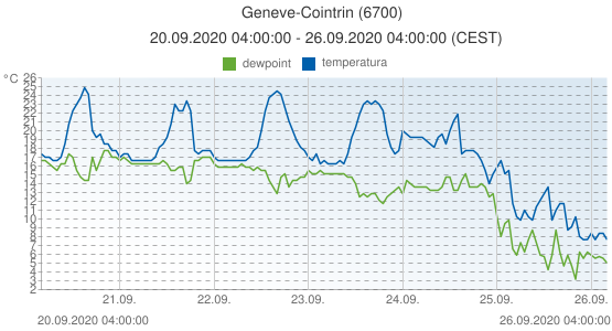 Geneve-Cointrin, Suiza (6700): temperatura & dewpoint: 20.09.2020 04:00:00 - 26.09.2020 04:00:00 (CEST)