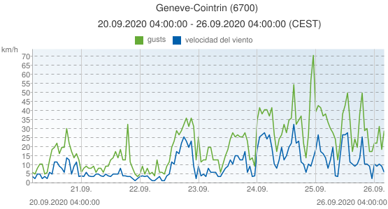 Geneve-Cointrin, Suiza (6700): velocidad del viento & gusts: 20.09.2020 04:00:00 - 26.09.2020 04:00:00 (CEST)