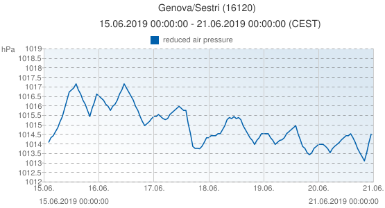 Genova/Sestri, Italia (16120): reduced air pressure: 15.06.2019 00:00:00 - 21.06.2019 00:00:00 (CEST)