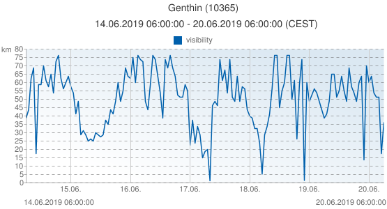 Genthin, Germany (10365): visibility: 14.06.2019 06:00:00 - 20.06.2019 06:00:00 (CEST)