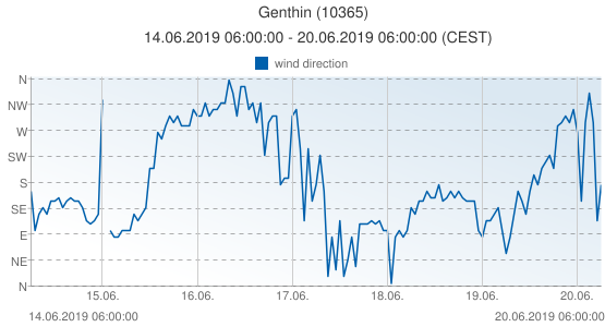 Genthin, Germany (10365): wind direction: 14.06.2019 06:00:00 - 20.06.2019 06:00:00 (CEST)