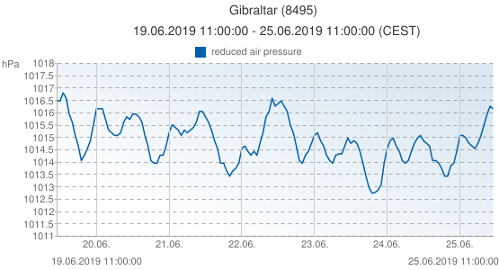 Gibraltar, Reino Unido (8495): reduced air pressure: 19.06.2019 11:00:00 - 25.06.2019 11:00:00 (CEST)