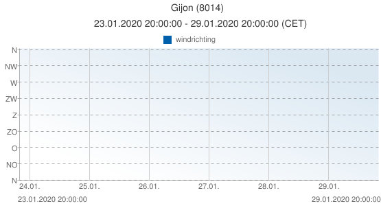 Gijon, Spanje (8014): windrichting: 23.01.2020 20:00:00 - 29.01.2020 20:00:00 (CET)