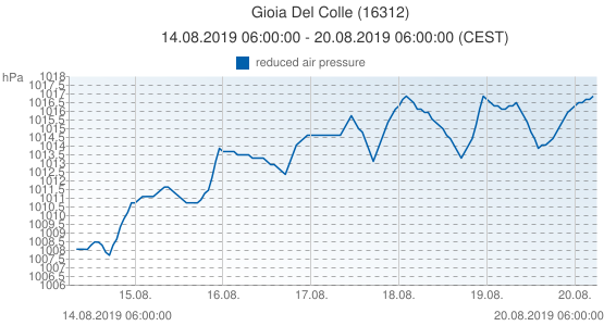 Gioia Del Colle, Italy (16312): reduced air pressure: 14.08.2019 06:00:00 - 20.08.2019 06:00:00 (CEST)