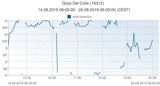 Gioia Del Colle, Italy (16312): wind direction: 14.08.2019 06:00:00 - 20.08.2019 06:00:00 (CEST)