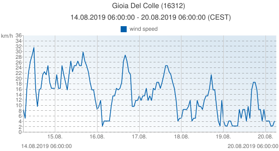Gioia Del Colle, Italy (16312): wind speed: 14.08.2019 06:00:00 - 20.08.2019 06:00:00 (CEST)