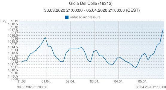 Gioia Del Colle, Italy (16312): reduced air pressure: 30.03.2020 21:00:00 - 05.04.2020 21:00:00 (CEST)