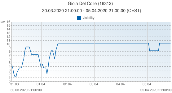 Gioia Del Colle, Italy (16312): visibility: 30.03.2020 21:00:00 - 05.04.2020 21:00:00 (CEST)