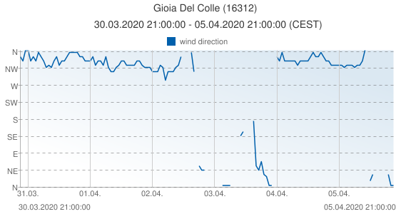 Gioia Del Colle, Italy (16312): wind direction: 30.03.2020 21:00:00 - 05.04.2020 21:00:00 (CEST)