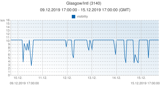 Glasgow/Intl, United Kingdom (3140): visibility: 09.12.2019 17:00:00 - 15.12.2019 17:00:00 (GMT)