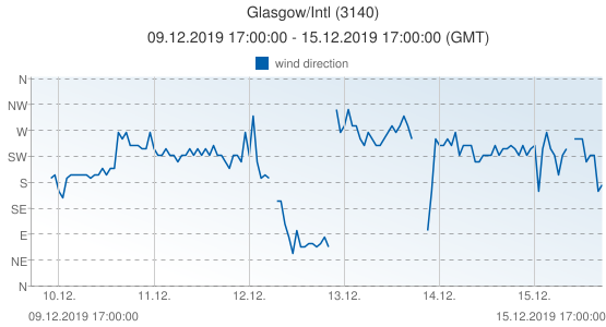 Glasgow/Intl, United Kingdom (3140): wind direction: 09.12.2019 17:00:00 - 15.12.2019 17:00:00 (GMT)