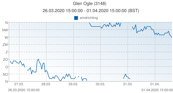 Glen Ogle, Groot Brittannië (3148): windrichting: 26.03.2020 15:00:00 - 01.04.2020 15:00:00 (BST)